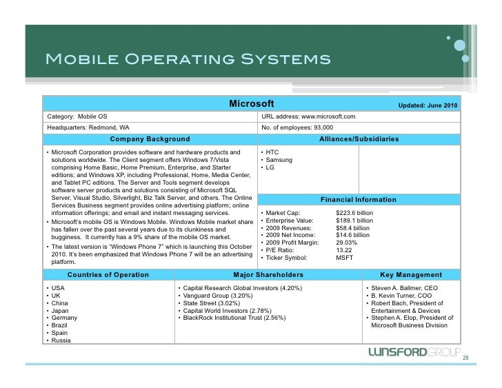 Mobile Operating Systems Microsoft Updated