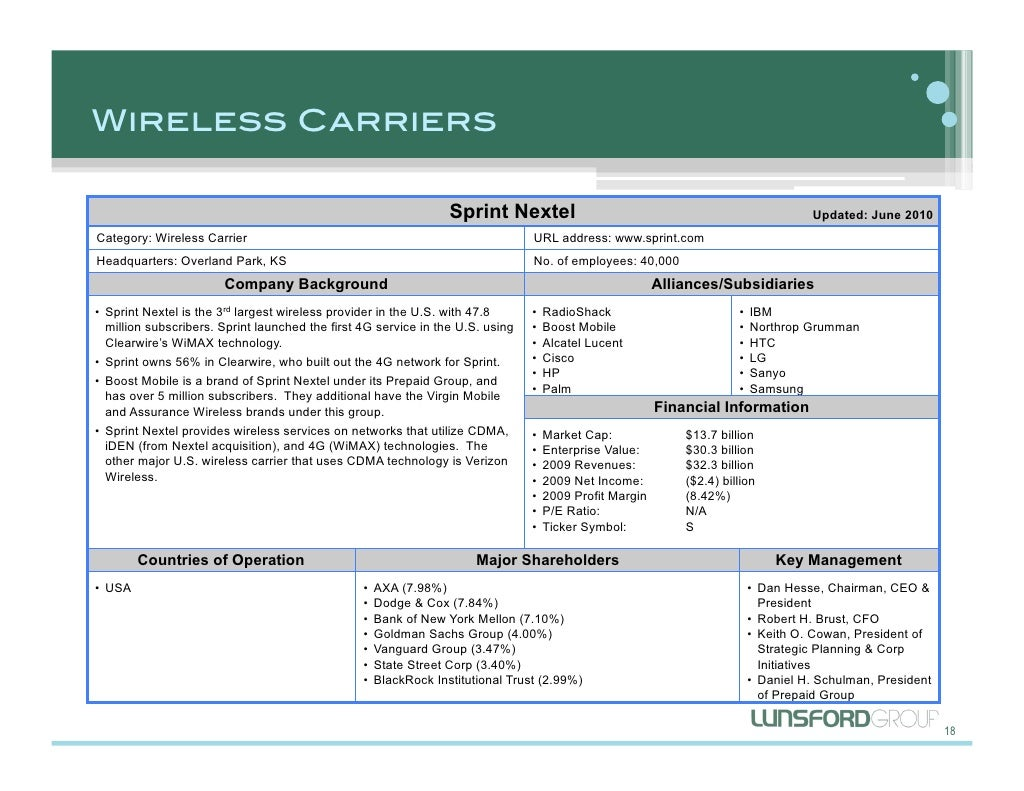 Wireless carriers sprint nextel updated sprint nextel updated biocorpaavc Image collections