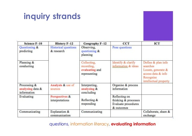 statistical investigation questions Statistical studies: statistical investigations this graphic illustrates the process of planning and implementing a statistical investigation first, a question.