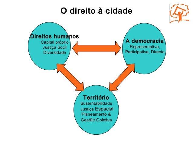 O direito à cidade Direitos humanos Capital próprio Justiça Socil Diversidade A democracia Representativa, Participativa,...