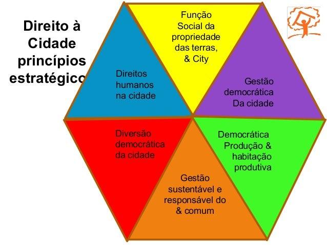 Direito à Cidade princípios estratégicos Função Social da propriedade das terras, & City Diversão democrática da cidade Ge...
