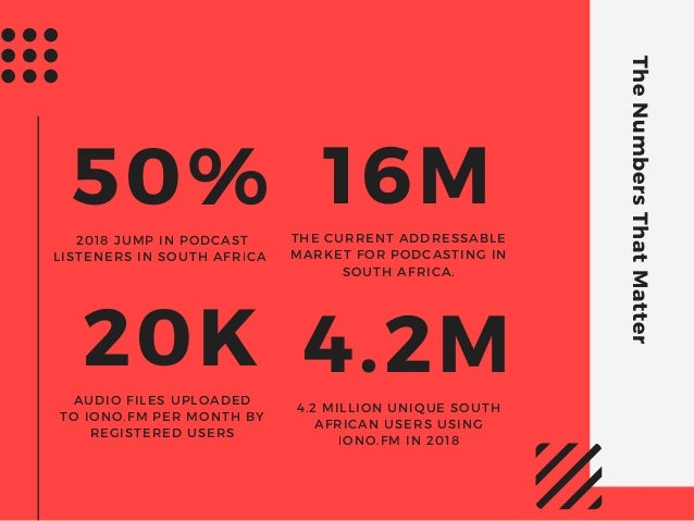 TheNumbersThatMatter 50%2018 JUMP IN PODCAST LISTENERS IN SOUTH AFRICA 20KAUDIO FILES UPLOADED TOIONO.FM PER MONTH BY REG...