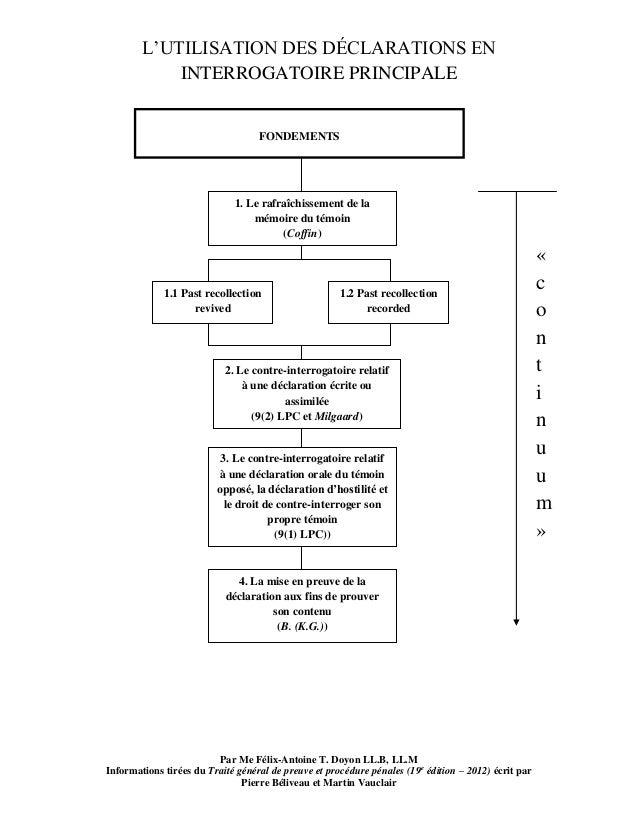 L'UTILISATION DES DÉCLARATIONS EN INTERROGATOIRE PRINCIPALE Par Me Félix-Antoine T. Doyon LL.B, LL.M Informations tirées d...
