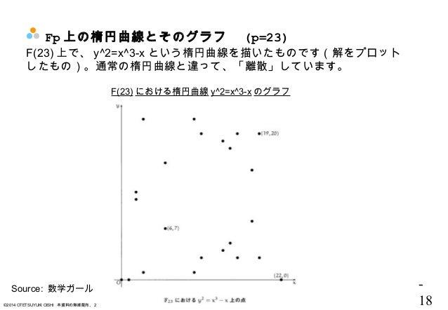 - 18©2014 OTETSUYUKI OISHI 本資料の無断配布、2次配布、および無断転載・転用は固く禁じます。 Fp 上の楕円曲線とそのグラフ  (p=23) F(23) 上で、 y^2=x^3-x という楕円曲線を描いたものです(解を...