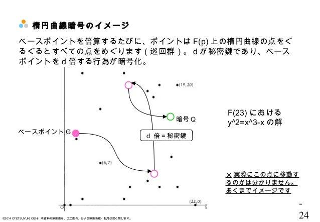 - 24©2014 OTETSUYUKI OISHI 本資料の無断配布、2次配布、および無断転載・転用は固く禁じます。 楕円曲線暗号のイメージ ベースポイント G F(23) における y^2=x^3-x の解 d 倍 = 秘密鍵 ※ 実際にこ...