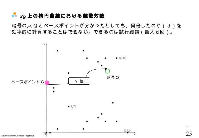 - 25©2014 OTETSUYUKI OISHI 本資料の無断配布、2次配布、および無断転載・転用は固く禁じます。 Fp 上の楕円曲線における離散対数 ベースポイント G 。 暗号 Q 暗号の点 Q とベースポイントが分かったとしても、何倍...