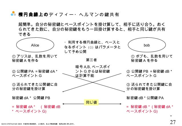 - 27©2014 OTETSUYUKI OISHI 本資料の無断配布、2次配布、および無断転載・転用は固く禁じます。 楕円曲線上のディフィー・ヘルマンの鍵共有 ・利用する楕円曲線と、ベースと なるポイント (G) はパラメータと して予め公開...