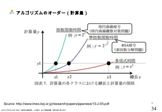 - 34©2014 OTETSUYUKI OISHI 本資料の無断配布、2次配布、および無断転載・転用は固く禁じます。 アルゴリズムのオーダー(計算量) Source: http://www.imes.boj.or.jp/research/pa...