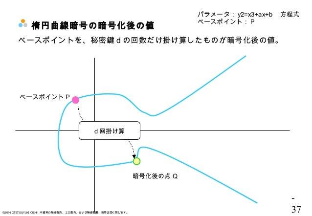 - 37©2014 OTETSUYUKI OISHI 本資料の無断配布、2次配布、および無断転載・転用は固く禁じます。 楕円曲線暗号の暗号化後の値 パラメータ: y2=x3+ax+b  方程式 ペースポイント: P ベースポイント P ペースポ...