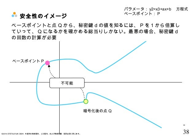 - 38©2014 OTETSUYUKI OISHI 本資料の無断配布、2次配布、および無断転載・転用は固く禁じます。 安全性のイメージ パラメータ: y2=x3+ax+b  方程式 ペースポイント: P ベースポイント P ベースポイントと点...