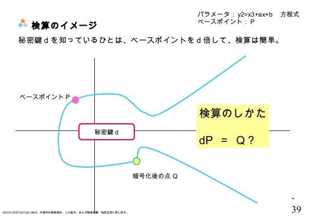 - 39©2014 OTETSUYUKI OISHI 本資料の無断配布、2次配布、および無断転載・転用は固く禁じます。 検算のイメージ パラメータ: y2=x3+ax+b  方程式 ペースポイント: P ベースポイント P 秘密鍵 d を知って...