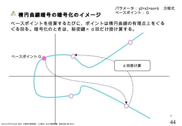 - 44©2014 OTETSUYUKI OISHI 本資料の無断配布、2次配布、および無断転載・転用は固く禁じます。 楕円曲線暗号の暗号化のイメージ パラメータ: y2=x3+ax+b  方程式 ペースポイント: G ベースポイント G ベー...