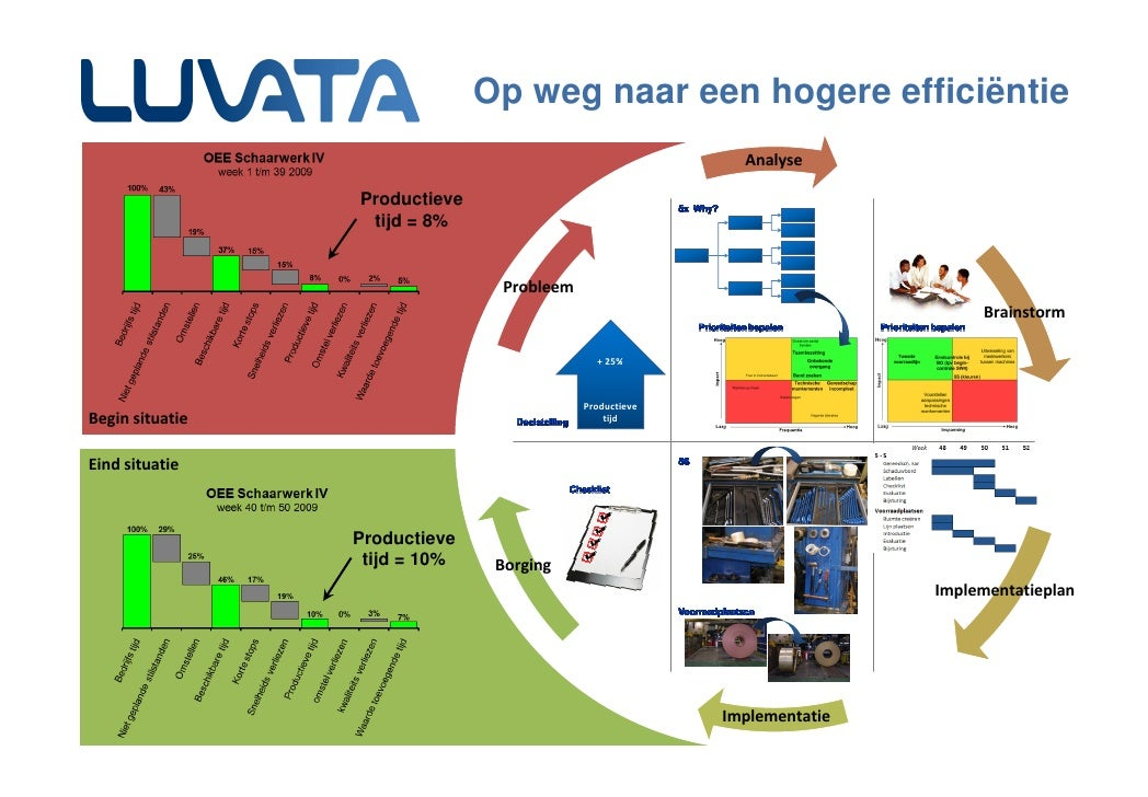 Op weg naar een hogere efficiëntie                                                            Analyse                   Pr...