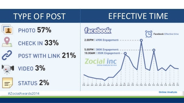 #ZocialAwards2014 2012 2013 37.10% 58.82% 4.08% 44.48% 52.03% 3.49% Public data of Thai people on Facebook increased 7.38%...