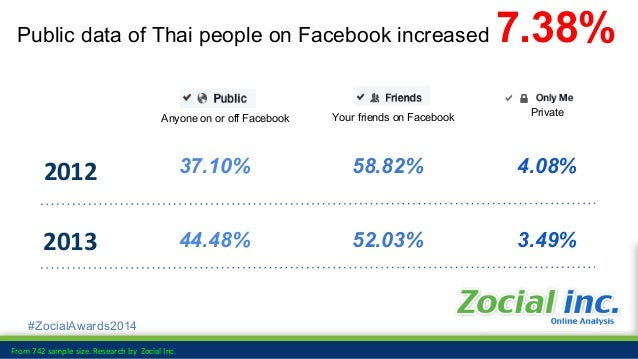 #ZocialAwards2014 Data as of : 24 May'14 (http://zocialrank.com/facebook/) Top Page Like