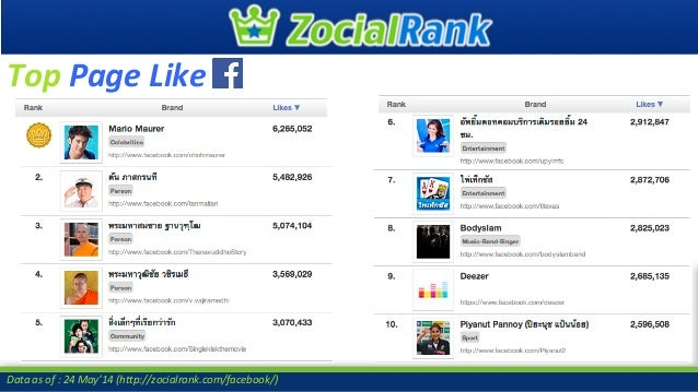 #ZocialAwards2014 Data as of : 26 May'14 (http://zocialrank.com/twitter/) Top Talking about this