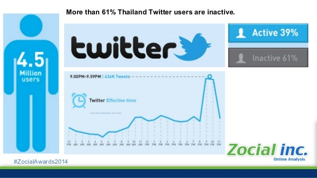 #ZocialAwards2014 2012 2013 3 Million tweets/day 311K retweets/day Avg 146 retweets/post Average Text 32 Characters in a T...