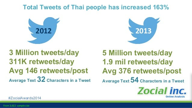#ZocialAwards2014 Thailand Twitter User Data • Avg. # Thai People Tweets/day 250,000 users/day • Highest Twitter Users/day...