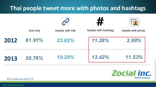 #ZocialAwards2014 Among Thai people the highest retweets are with photos and retweets with link has the highest growth (17...