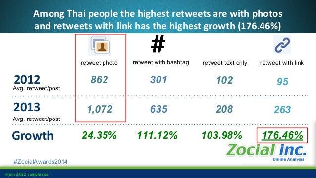 #ZocialAwards2014 Top Tweet Location in 2013 • Central World 210,915 • Siam Paragon 108,759 • Siam Square 54,158 • Central...