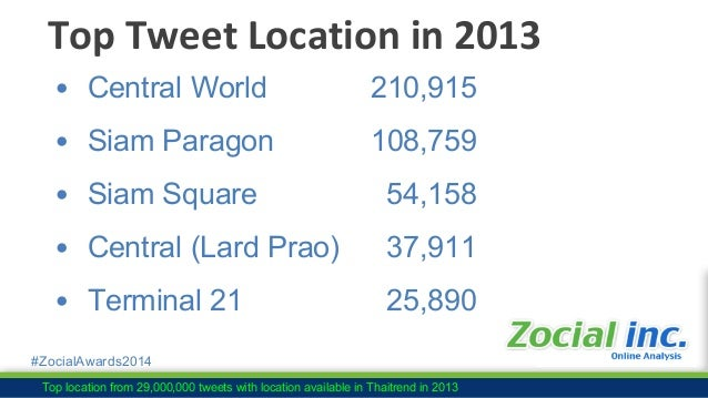 #ZocialAwards2014 From 3,920 sample size : No. of Follower from 11,752 to 2,155,325 42 1,079 2,616 2 2013 2014 78 1,216 3,...