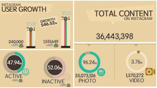 #ZocialAwards2014 Data as of : 26 May'14 (http://zocialrank.com/instagram) Instagram Top Follower (Over 1 Mil) : Only 17 p...