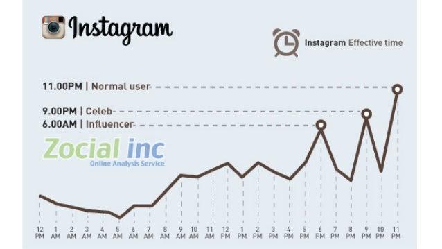 #ZocialAwards2014 Avg. Like per Post by Range of Follower Photo Video Follower Y2013 Y2014 10K - 50K 182 198 50K - 100K 1,...
