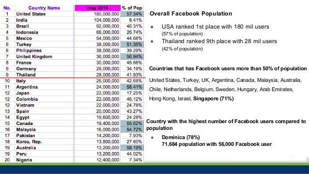 #ZocialAwards2014 Overall Facebook Population ● USA ranked 1st place with 180 mil users (57% of population) ● Thailand ran...