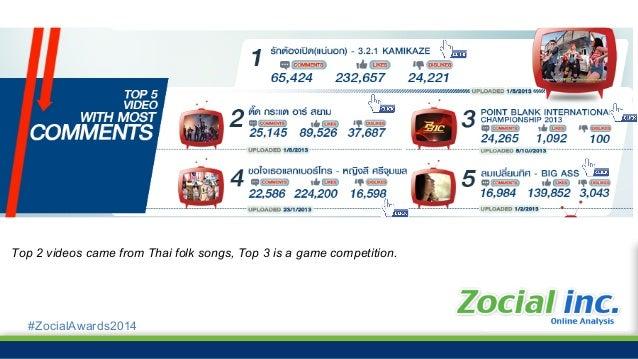 #ZocialAwards2014 35% 33% 24% 5% 2% 1% Thai people use multiple social media 97% used Facebook จากการสุมตัวอยาง 166 คน