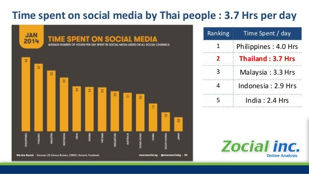 #ZocialAwards2014 Time spent on social media by Thai people : 3.7 Hrs per day Ranking Time Spent / day 1 Philippines : 4.0...
