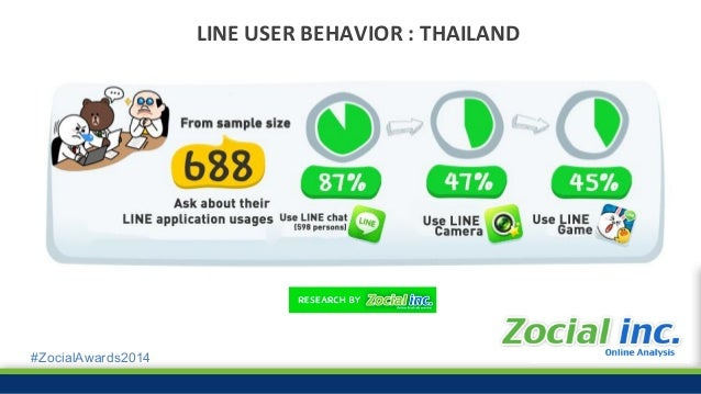 #ZocialAwards2014 Mobile Marketing • 50% of local search is from mobile • 91% of mobile internet user access to social net...