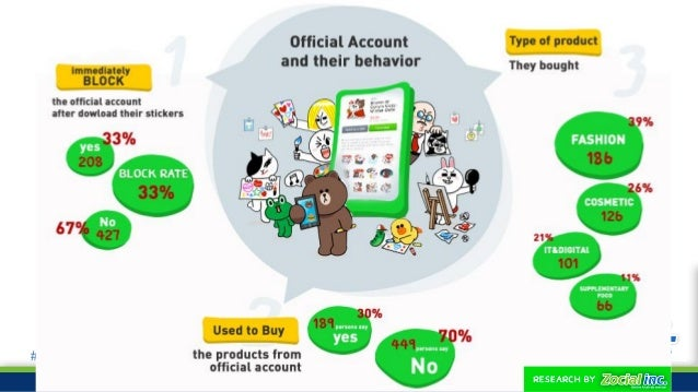 #ZocialAwards2014 Thai people use through which OS? From 742 sample size IOS & Adorid (N=120) 16.17% Only IOS (N=200) 26.9...