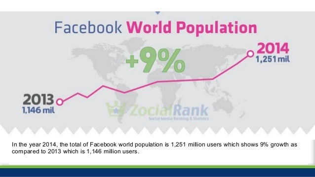 #ZocialAwards2014 In the year 2014, the total of Facebook world population is 1,251 million users which shows 9% growth as...