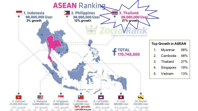 27% growth12% growth3% growth 13% growth 5% growth 19% growth 48% growth 8% growth -7% growth Top Growth in ASEAN 1. Myanm...