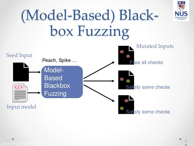Presented by Thuan Pham (Model-Based) Black- box Fuzzing 1 📄 Model- Based Blackbox Fuzzing Input model Peach, Spike … Seed...