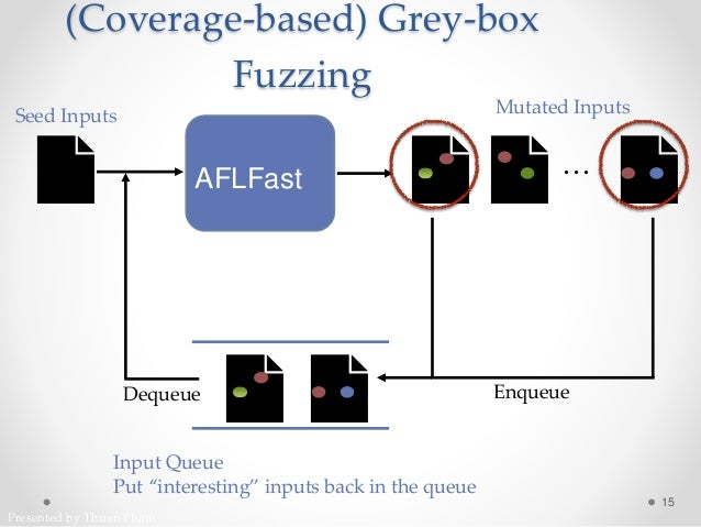 Presented by Thuan Pham 📄 📄📄 📄AFLFast (Coverage-based) Grey-box Fuzzing 15 Seed Inputs Mutated Inputs … 📄📄 Input Queue Put...