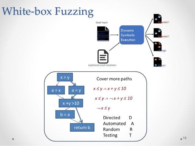 White-box Fuzzing 16