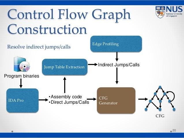 Control Flow Graph Construction Resolve indirect jumps/calls 20 IDA Pro CFG Generator Jump Table Extraction Edge Profiling...