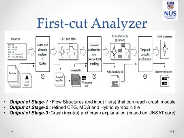 First-cut Analyzer 21 • Output of Stage-1 : Flow Structures and input file(s) that can reach crash module • Output of Stag...