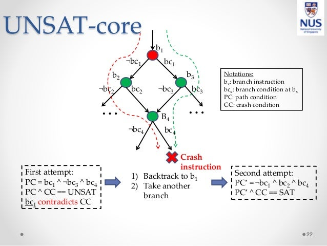 UNSAT-core 22 … … b1 b2 b3 B4 bc1¬bc1 ¬bc2 ¬bc3 ¬bc4 bc2 bc3 bc4 First attempt: PC = bc1 ^ ¬bc3 ^ bc4 PC ^ CC == UNSAT bc1...