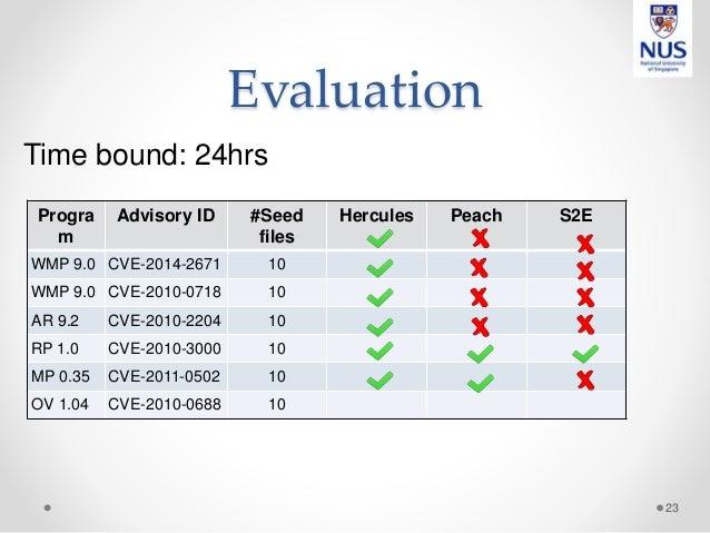 Evaluation 23 Progra m Advisory ID #Seed files Hercules Peach S2E WMP 9.0 CVE-2014-2671 10 WMP 9.0 CVE-2010-0718 10 AR 9.2...