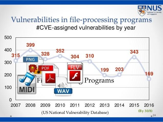 Vulnerabilities in file-processing programs 24 315 399 328 352 304 310 199 203 343 169 0 100 200 300 400 500 2007 2008 200...