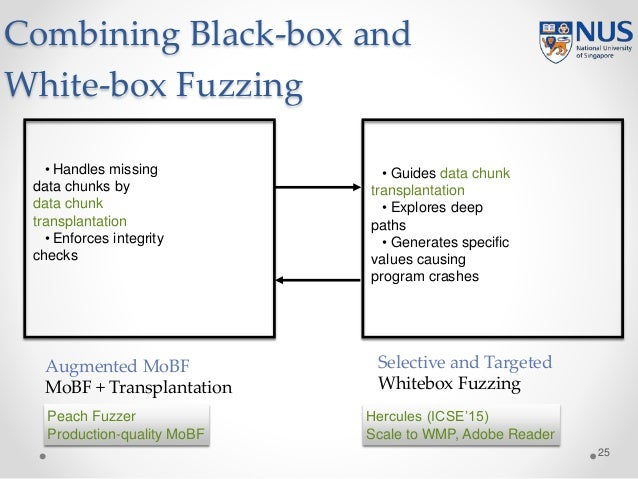 Combining Black-box and White-box Fuzzing 25 Augmented MoBF MoBF + Transplantation Selective and Targeted Whitebox Fuzzing...