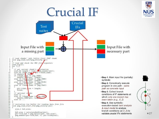 Crucial IF 27 Input File with necessary part Input File with a missing part Test suites Crucial IFs