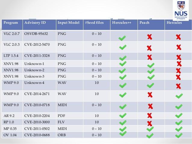 Experimental Results28 Program Advisory ID Input Model #Seed files Hercules++ Peach Hercules VLC 2.0.7 OSVDB-95632 PNG 0 –...