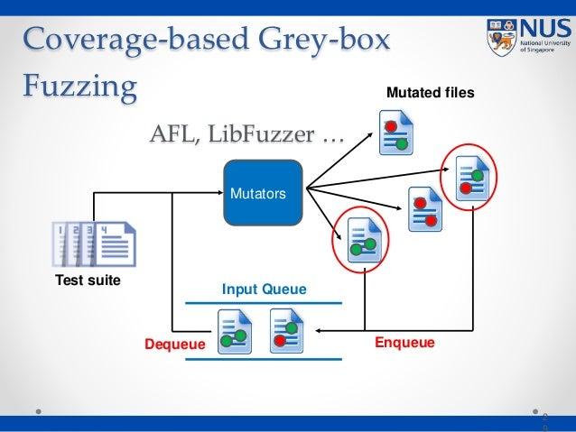 Coverage-based Grey-box Fuzzing AFL, LibFuzzer … 2 Mutators Test suite Mutated files Input Queue EnqueueDequeue