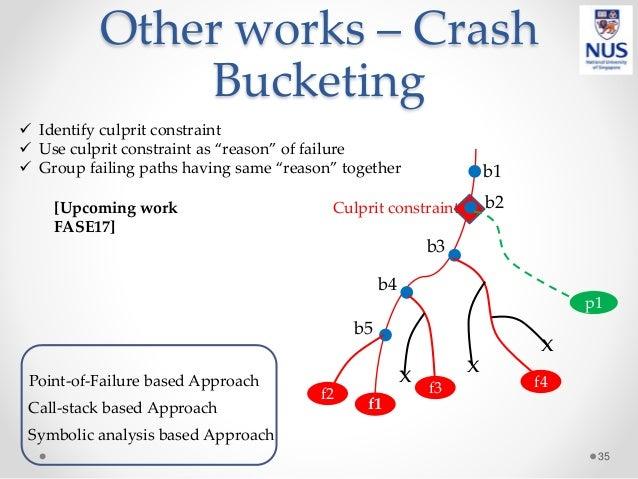 Other works – Crash Bucketing 35 p1 f1 f2 f3 f4x x x b2 b1 b4 b3 b5  Identify culprit constraint  Use culprit constraint...