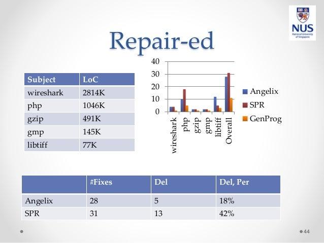 Repair-ed 44 0 10 20 30 40 wireshark php gzip gmp libtiff Overall Angelix SPR GenProg #Fixes Del Del, Per Angelix 28 5 18%...