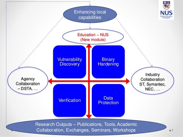 Vulnerability Discovery Binary Hardening Verification Data Protection 7 Agency Collaboration – DSTA, … Industry Collaborat...