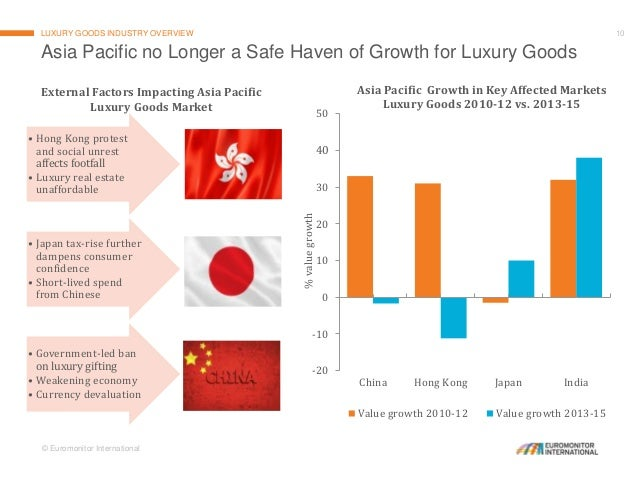 Luxury Goods Market In 2016